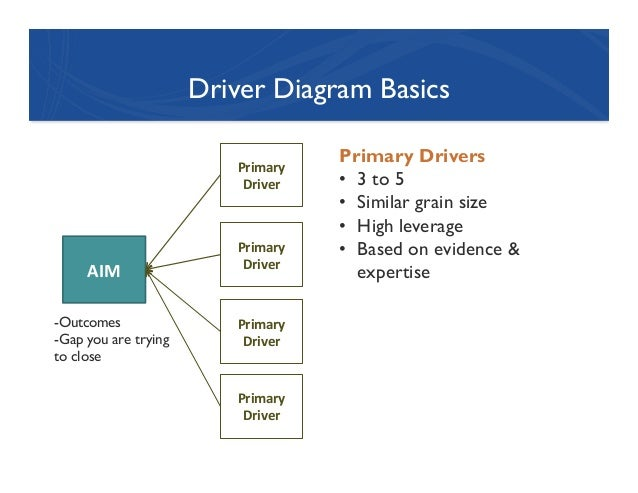 Drivers ed diagrams all kind of wiring diagrams driver education diagrams wiring diagram u2022 rh ebode co driver diagram template word document primary driver diagram ccuart Image collections