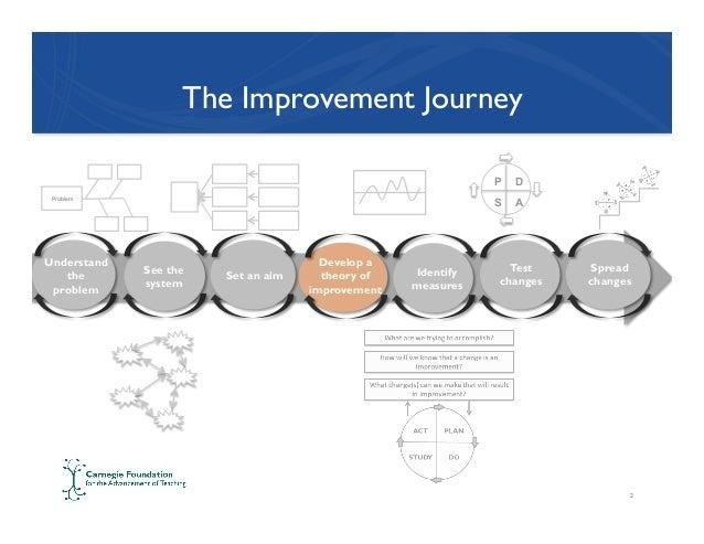 carnegie foundation summit on improvement in education driver diagrams 2 638?cb=1460938053 carnegie foundation summit on improvement in education driver diagra