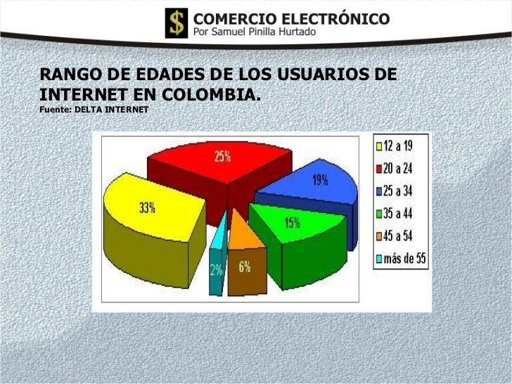 RANGO DE EDADES DE LOS USUARIOS DEINTERNET EN COLOMBIA.Fuente: DELTA INTERNET