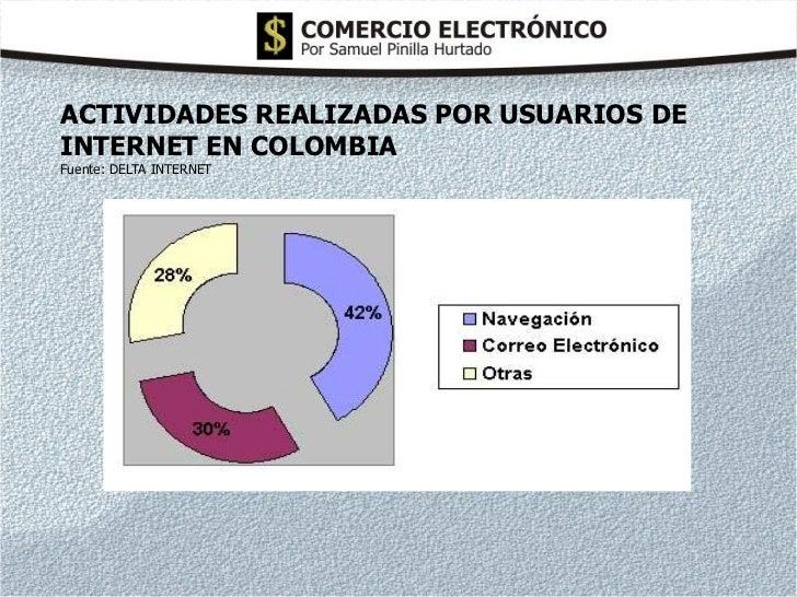 ACTIVIDADES REALIZADAS POR USUARIOS DEINTERNET EN COLOMBIAFuente: DELTA INTERNET