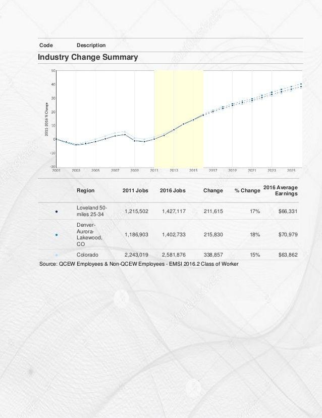 2011 2016 Loveland Region Industry Profile Across Other