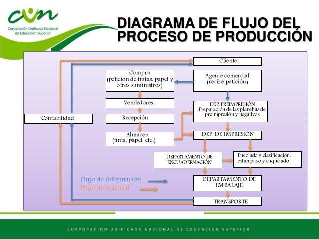 El producto y proceso unidad 3 diagrama de flujo del proceso de produccin ccuart Image collections