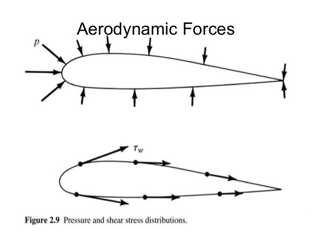 Aerodynamic Forces  Fundamental Thought in Aerospace Engineering  Mohammad Tawfik  #WikiCourses  http://WikiCourses.WikiSp...