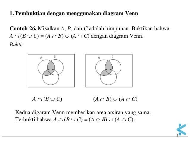 Matematika diskrit 03 himpunan 05 3 3 1 pembuktian dengan menggunakan diagram venn contoh 26 ccuart Gallery