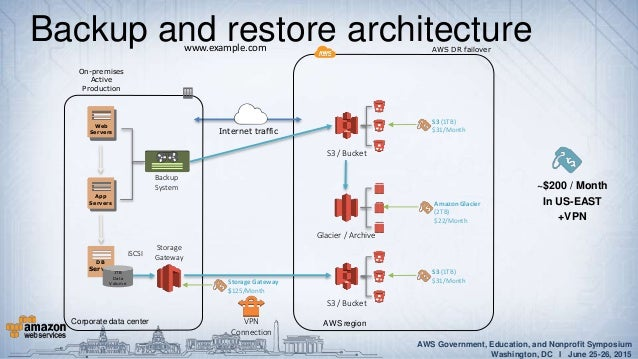 Disaster Recovery Of OnPremises IT Infrastructure With AWS - Active directory disaster recovery plan template