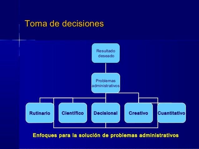 Toma de decisionesToma de decisiones Resultado deseado Problemas administrativos Rutinario Científico Decisional Creativo ...