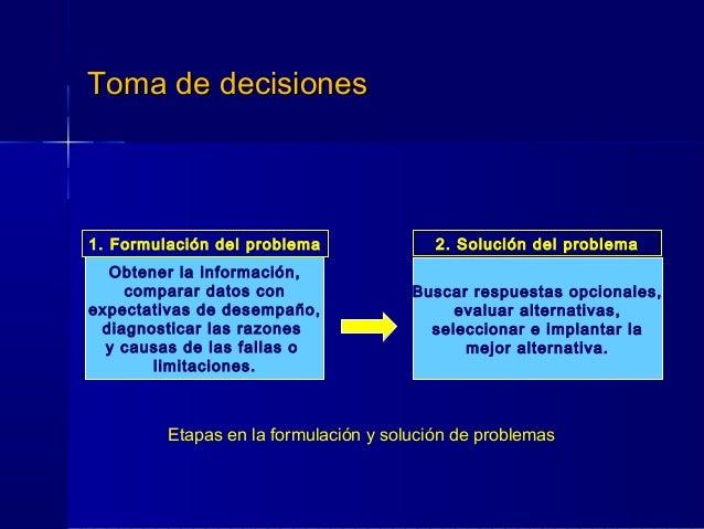 Toma de decisionesToma de decisiones Obtener la información, comparar datos con expectativas de desempaño, diagnosticar la...