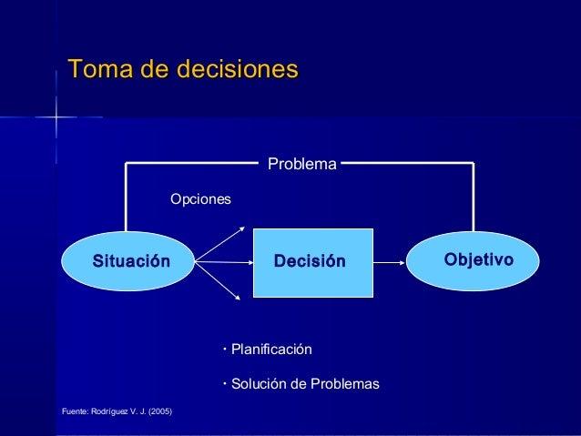 Toma de decisionesToma de decisiones Problema • Planificación • Solución de Problemas Opciones Situación Decisión Objetivo...