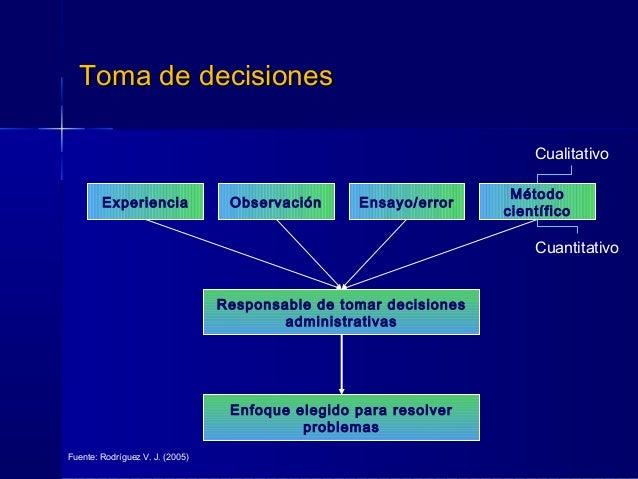 Toma de decisionesToma de decisiones Experiencia Observación Ensayo/error Método científico Responsable de tomar decisione...