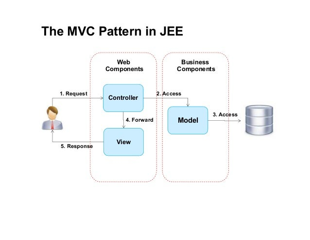 Jee programming 03 model view controller forward 5 the mvc pattern in jee controller ccuart Images