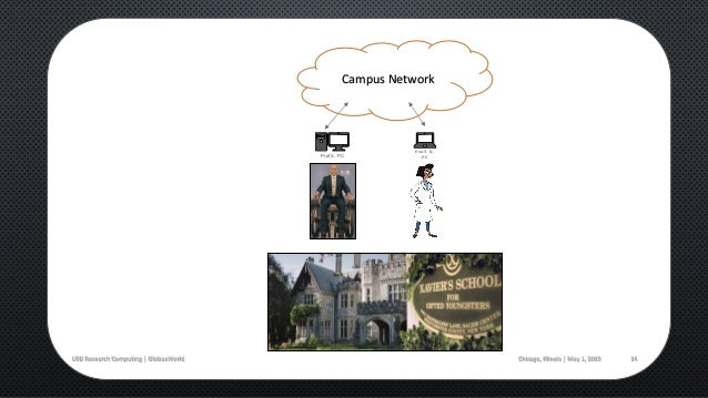 15 Campus Network Prof H. PC ? Prof X. PC Prof W. PC Chicago, Illinois   May 1, 2019USD Research Computing   GlobusWorld