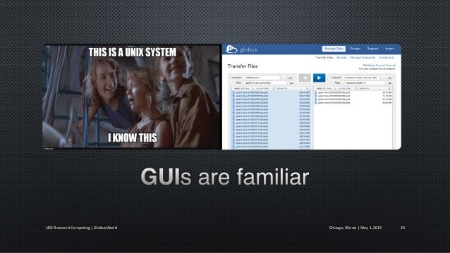 Chicago, Illinois   May 1, 2019USD Research Computing   GlobusWorld 25 Prof X. PC Prof W. PC Prof H. PC Data Archive