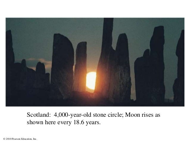 © 2010 Pearson Education, Inc. Scotland: 4,000-year-old stone circle; Moon rises as shown here every 18.6 years.