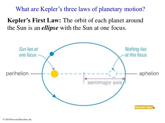 © 2010 Pearson Education, Inc. Kepler's First Law: The orbit of each planet around the Sun is an ellipse with the Sun at o...