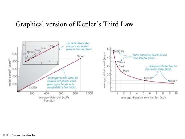 © 2010 Pearson Education, Inc. Graphical version of Kepler's Third Law