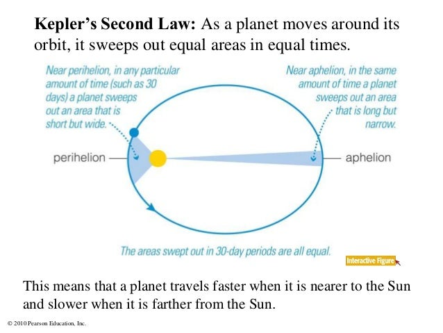 © 2010 Pearson Education, Inc. Kepler's Second Law: As a planet moves around its orbit, it sweeps out equal areas in equal...
