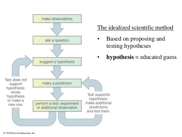 © 2010 Pearson Education, Inc. The idealized scientific method • Based on proposing and testing hypotheses • hypothesis = ...