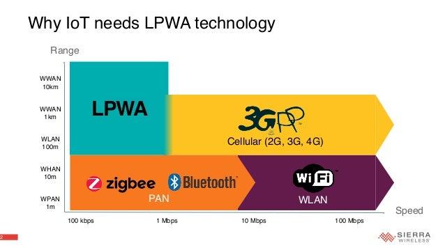2 Why IoT needs LPWA technology Cellular (2G, 3G, 4G) WWAN 1km WLAN 100m WHAN 10m WPAN 1m 100 kbps 1 Mbps 10 Mbps 100 Mbps...