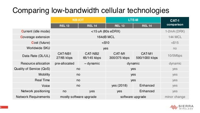 Telit LTE CatM and NBIoT modules Telit 5G 4G 3G 2G GSM GNSS IoT