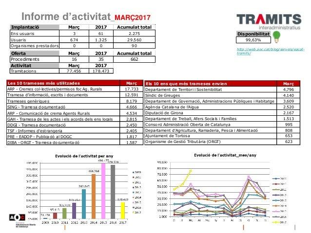 Informe de l'activitat de l'AOC (Març 2017) Slide 2