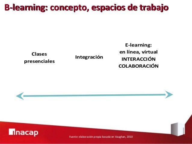 1a Generación Materiales 2a Generación Aula virtual 3a Generación Flexibilidad y participación Generaciones del e-learning...