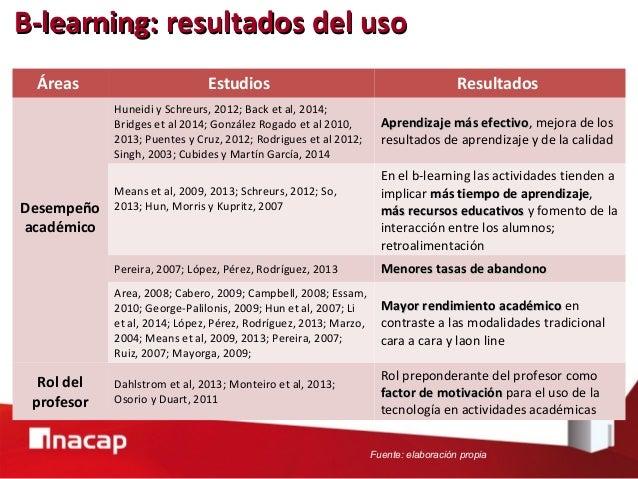 Áreas Estudios Resultados Desarrollo de habilidades Ozgen, 2009 Mayor desarrollo de sus disposiciones dedisposiciones de p...