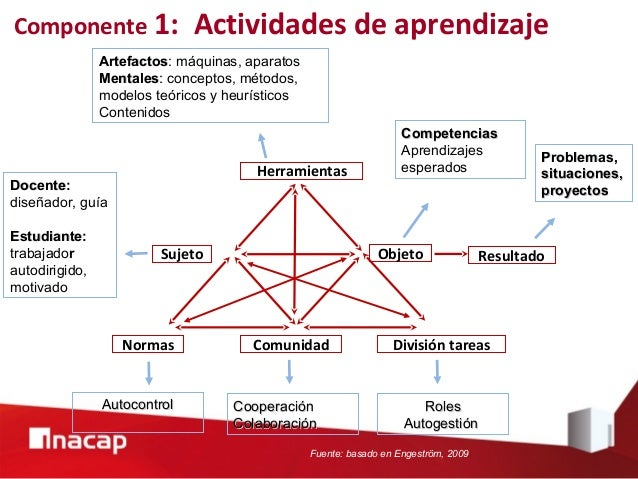 Fuente: Fink, 2003 Componente 2: Articulación actividades en clases y fuera de clases