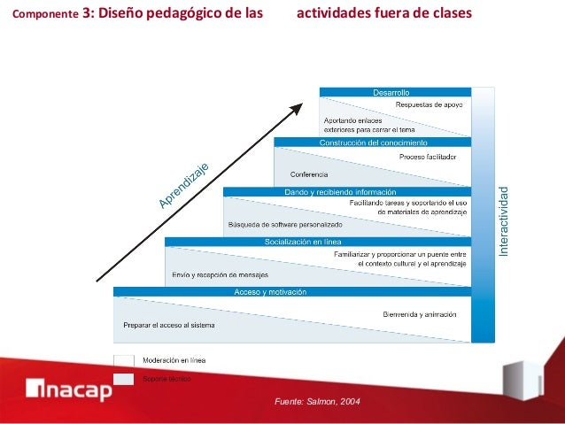 Modelo SalamancaModelo Salamanca Fuente: elaboración propia basada en Engeström, 2008; Fink, 2003; Graham, 2006; Salmon, 2...