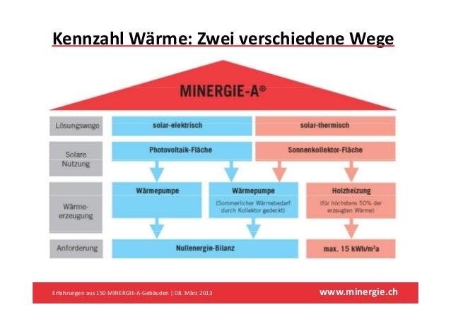KennzahlWärme:ZweiverschiedeneWegeErfahrungenaus150MINERGIE‐A‐Gebäuden|08.März2013   www.minergie.ch