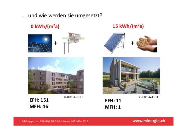 …undwiewerdensieumgesetzt?       0kWh/(m2a)                                            15kWh/(m2a)                 ...
