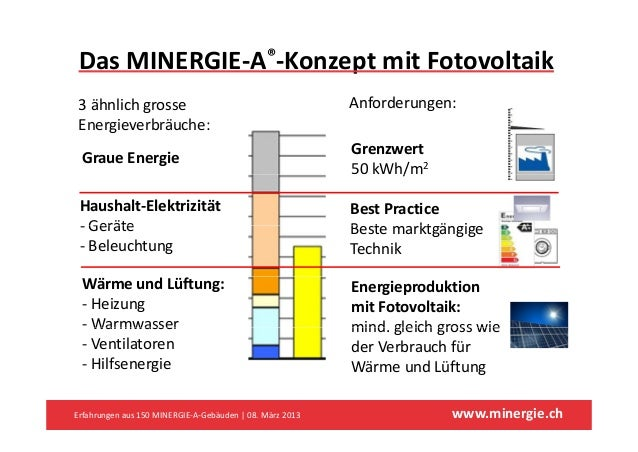 DasMINERGIE‐A®‐KonzeptmitFotovoltaik                      p 3ähnlichgrosse                                         A...