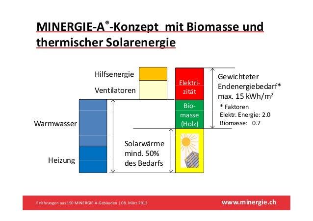 MINERGIE‐A®‐KonzeptmitBiomasseundthermischerSolarenergie                             Hilfsenergie                   ...