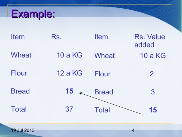 19 Jul 2013 4 Example:Example: Item Rs. Wheat 10 a KG Flour 12 a KG Bread 15 Total 37 Item Rs. Value added Wheat 10 a KG F...