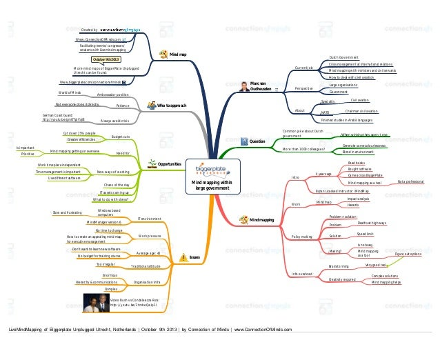 Created by Www.ConnectionOfMinds.com Facilitating events/ congresses/ sessions with Livemind mapping  Mind map  Dutch Gove...