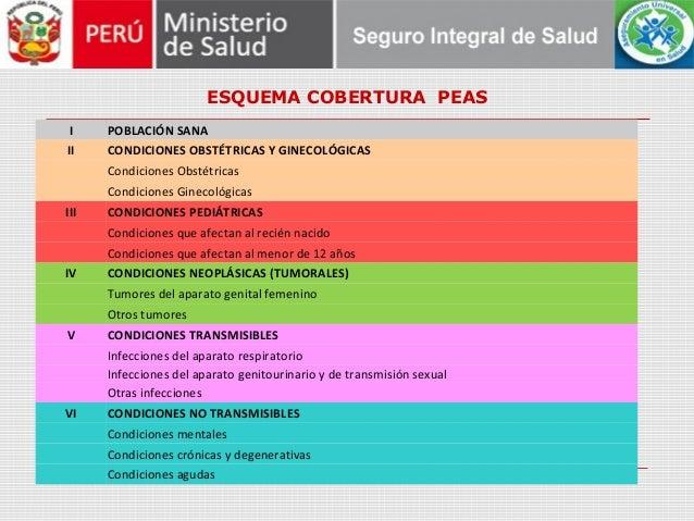 ESQUEMA COBERTURA PEAS I POBLACIÓN SANA II CONDICIONES OBSTÉTRICAS Y GINECOLÓGICAS Condiciones Obstétricas Condiciones Gin...