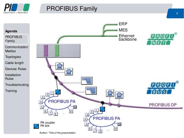 ... 3. Agenda PROFIBUS Family Communication Medias Topologies Cable ...  sc 1 st  SlideShare : profibus wiring - yogabreezes.com