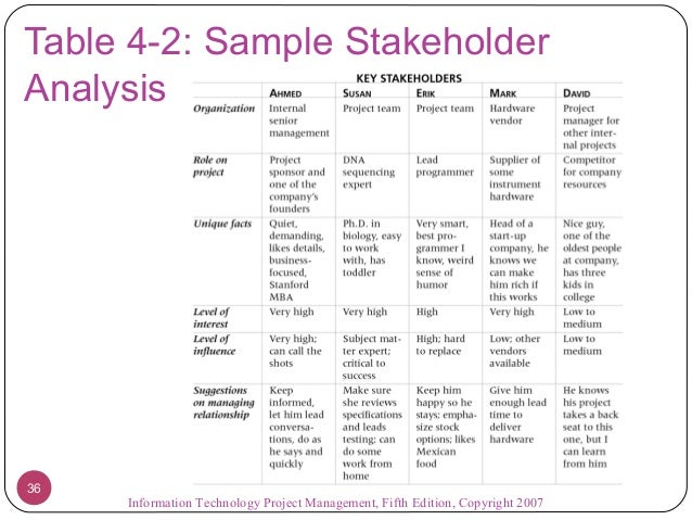 Project Stakeholder Analysis Template - Apigram.Com