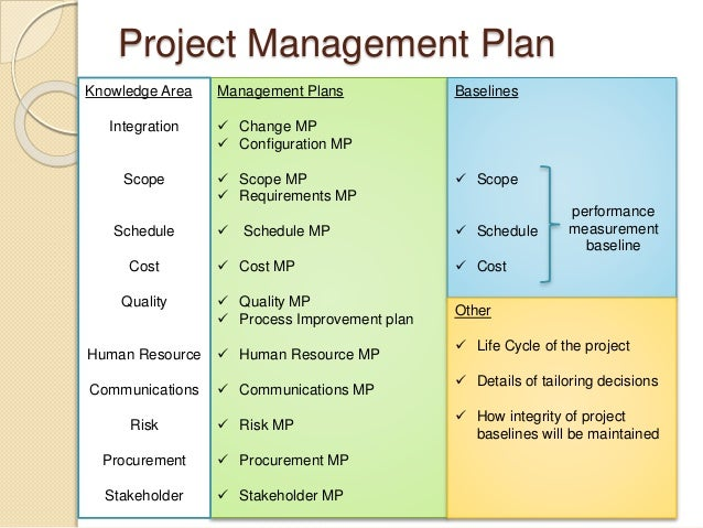 Pmp prep 3 project integration management for Human resource plan template pmbok