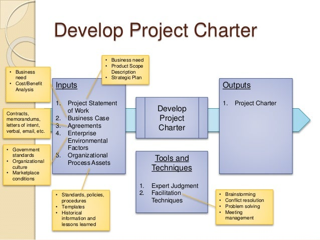 What is strategic planning process in business
