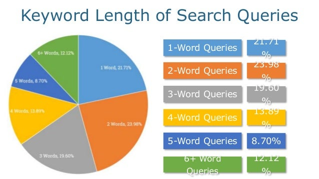 Keyword Length of Search Queries 1-Word Queries 21.71 % 2-Word Queries 23.98 % 3-Word Queries 19.60 % 4-Word Queries 13.89...