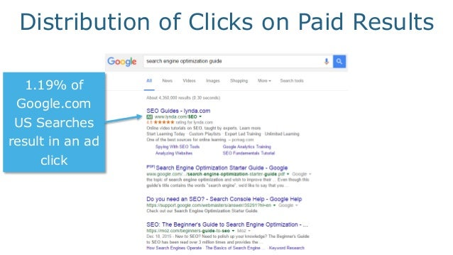 ~51% of all the clicks that happen on Google.com US search results go to organic, non-Google results Distribution of Click...
