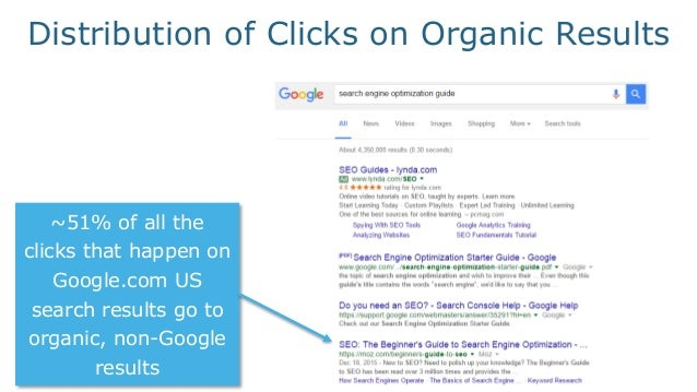 But 49% of clicks go to Google properties of one kind or another (Maps, YouTube, Ads, etc) Distribution of Clicks on Organ...