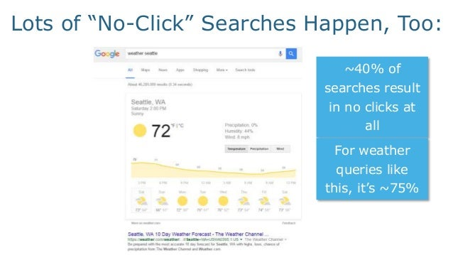 ~25% of desktop queries come through Chrome Instant, and many of those that load result in no clicks (as searchers are sti...