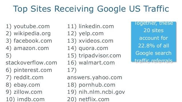 Top 20 Websites 22.8% Top 100 Websites 30.59 % Top 1,000 Websites 45.58 % Top 10,000 Websites 62.66 % Distribution of Goog...