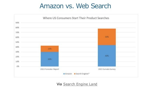 Don't Ignore Search Channels Just Because They're Not Google