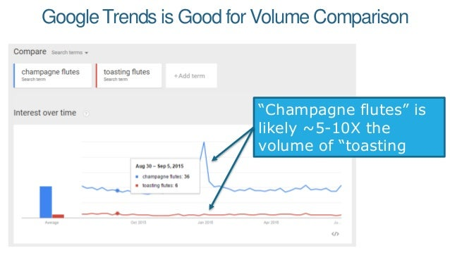 Want the Best DataAbout Volume, Conversions, and Trends? You'll need to buy the keywords and measure directly in AdWords.