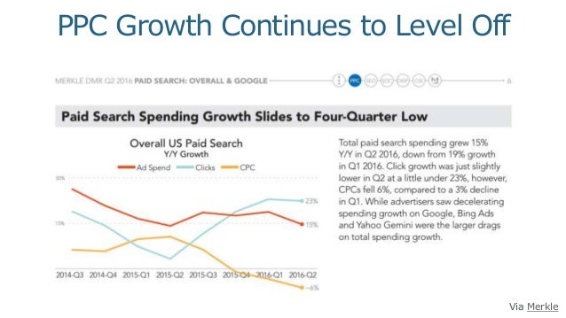 Via Merkle PPC Growth Continues to Level Off