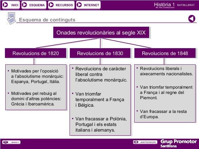 Història 1 del món contemporani  BATXILLERAT  Esquema de continguts  Onades revolucionàries al segle XIX Onades revolucion...