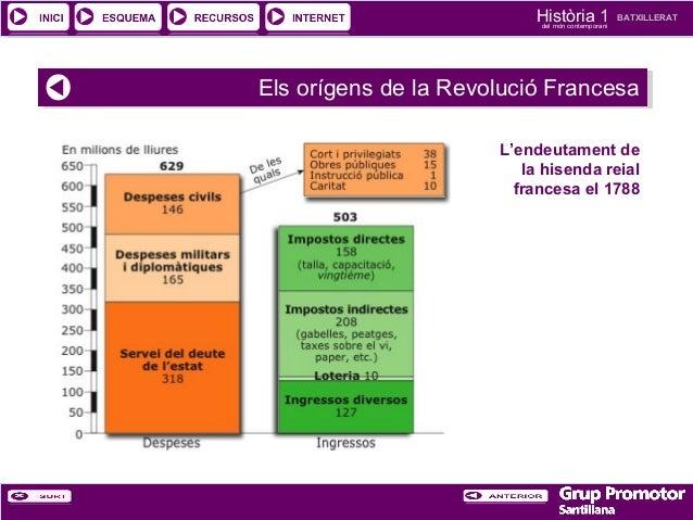 Història 1 del món contemporani  BATXILLERAT  Els orígens de la Revolució Francesa Els orígens de la Revolució Francesa L'...