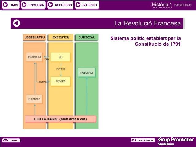 Història 1 del món contemporani  BATXILLERAT  La Revolució Francesa La Revolució Francesa Sistema polític establert per la...